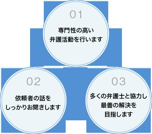 過労死・過労自死、残業代の未払い、不当解雇、セクハラ・パワハラなどの労働問題に取り組む福岡の弁護士西野裕貴の特徴3点の図