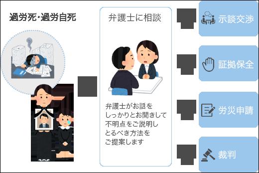 過労死・過労自死が疑われるときの福岡の弁護士西野裕貴によるサポート内容