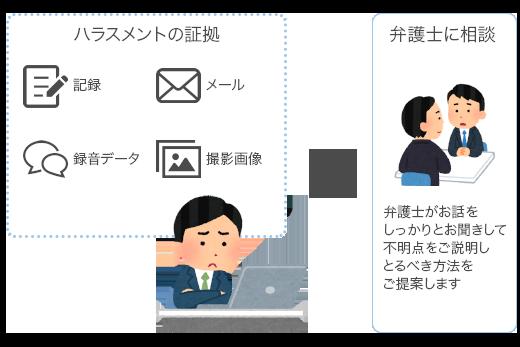 福岡の弁護士西野裕貴が考えるセクハラ・パワハラなどのハラスメントと闘うために準備すべきことは?